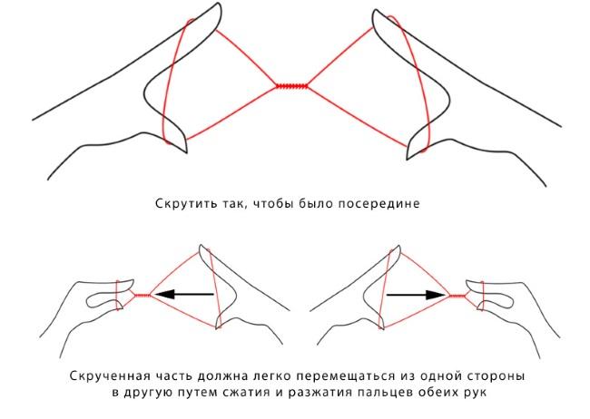 Схема скручивания нити